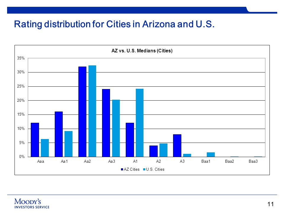 Rating distribution for Cities in Arizona and U.S.