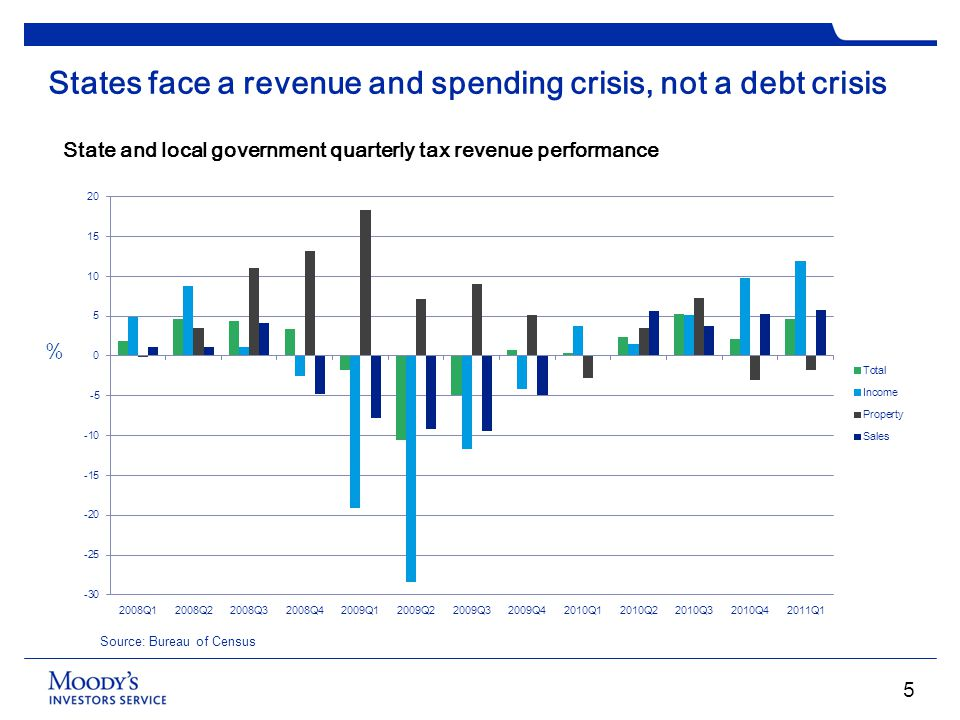 States face a revenue and spending crisis, not a debt crisis