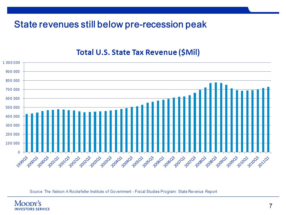 State revenues still below pre-recession peak