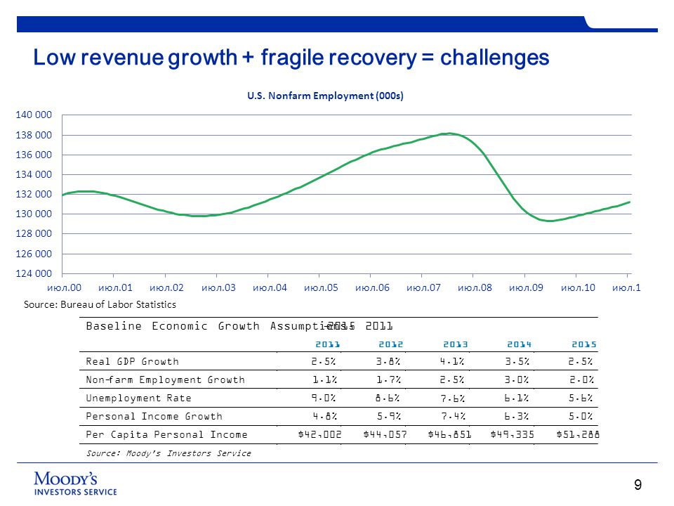 Low revenue growth + fragile recovery = challenges