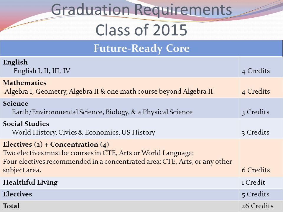 Graduation Requirements Class of 2015