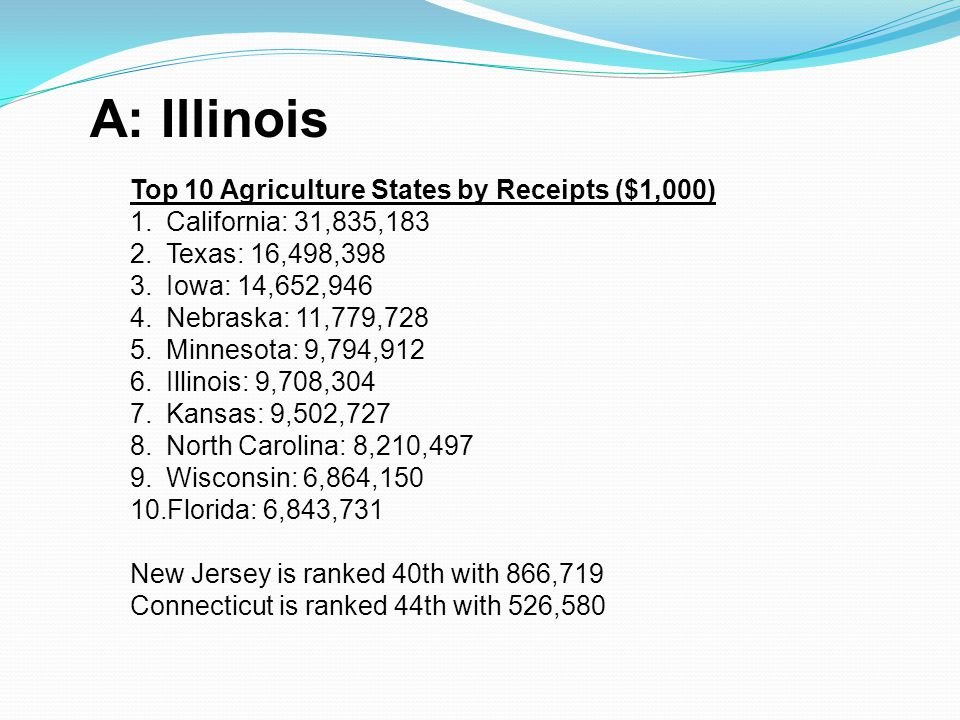 A: Illinois Top 10 Agriculture States by Receipts ($1,000)