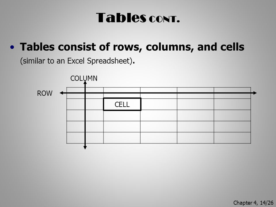 Tables CONT. Tables consist of rows, columns, and cells (similar to an Excel Spreadsheet). COLUMN.
