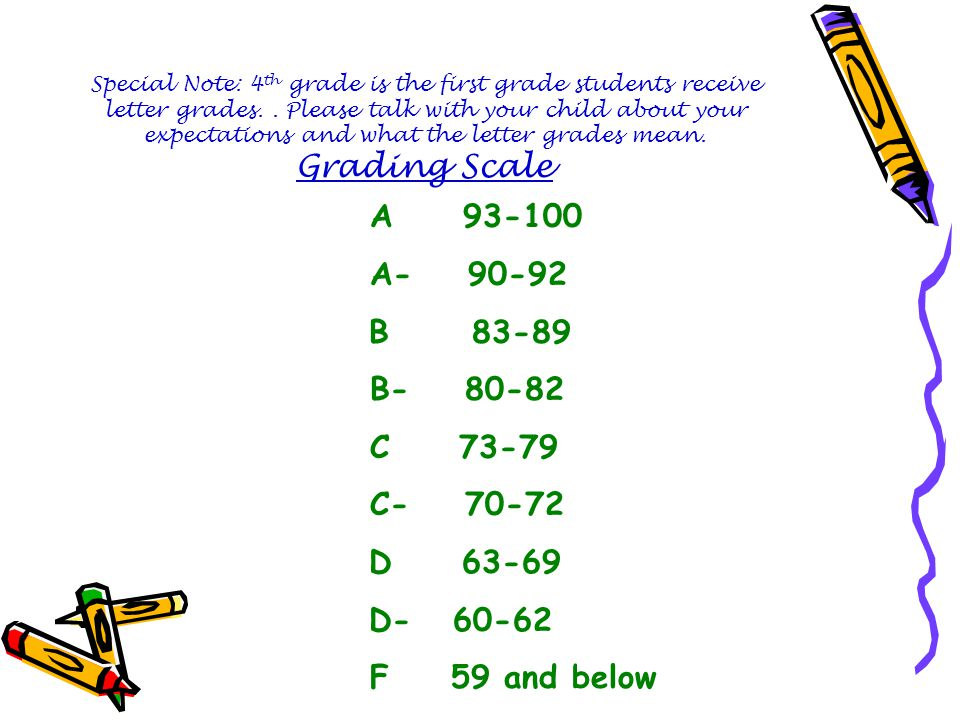 Special Note: 4th grade is the first grade students receive letter grades. . Please talk with your child about your expectations and what the letter grades mean. Grading Scale