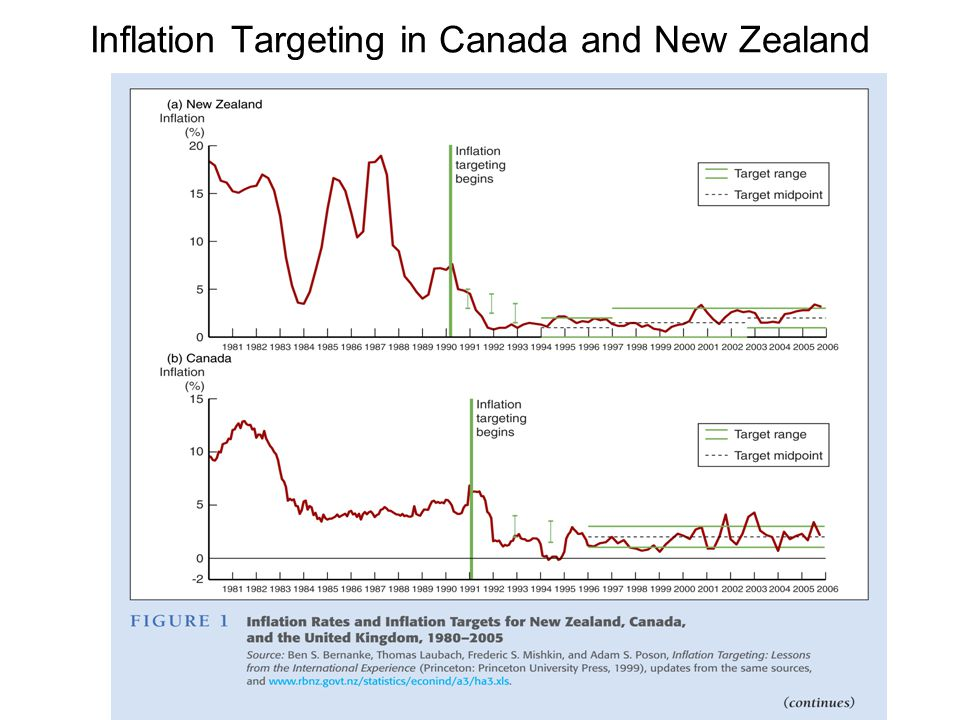 Inflation Targeting in Canada and New Zealand