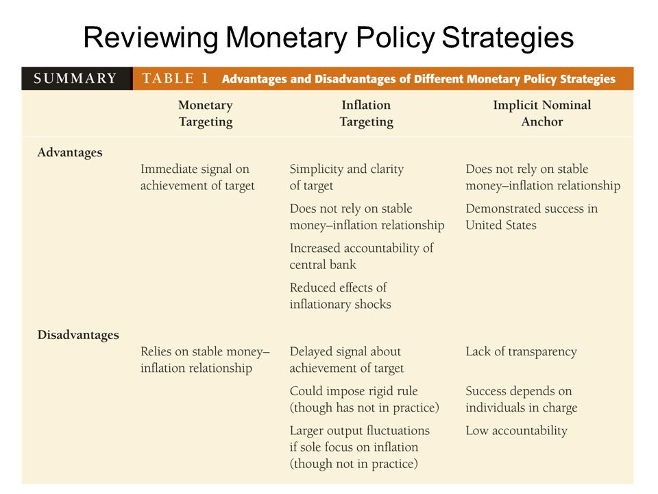 Reviewing Monetary Policy Strategies