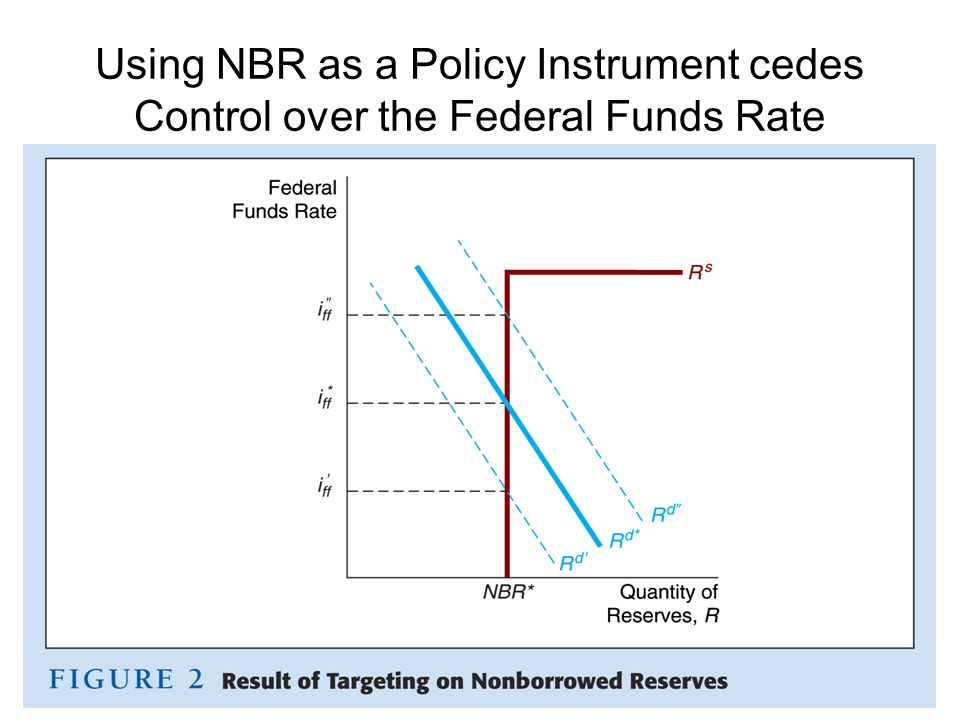 Using NBR as a Policy Instrument cedes Control over the Federal Funds Rate