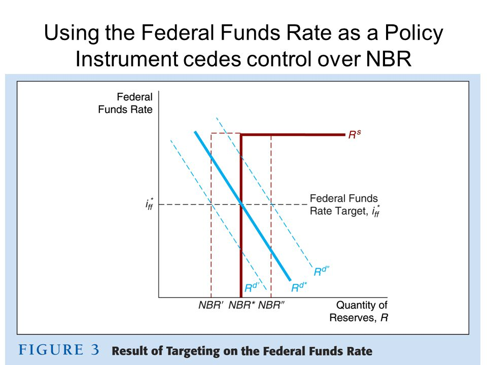 Using the Federal Funds Rate as a Policy Instrument cedes control over NBR