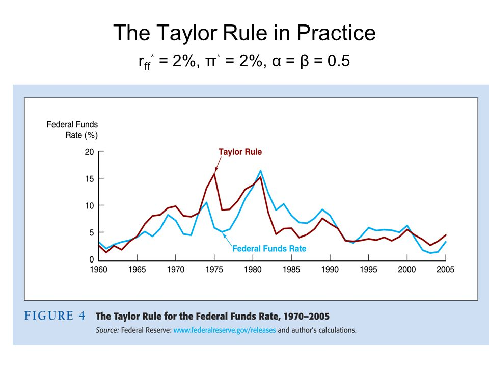The Taylor Rule in Practice rff* = 2%, π* = 2%, α = β = 0.5