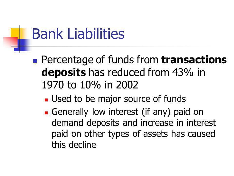 Bank Liabilities Percentage of funds from transactions deposits has reduced from 43% in 1970 to 10% in 2002.