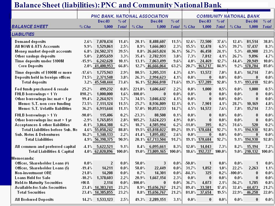 Balance Sheet (liabilities): PNC and Community National Bank