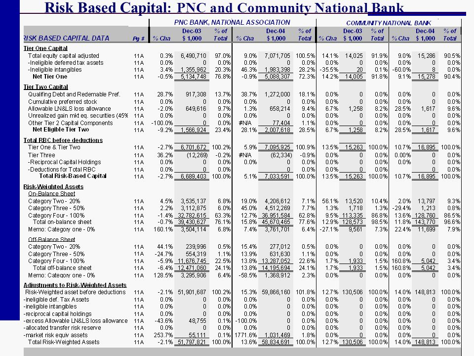 Risk Based Capital: PNC and Community National Bank