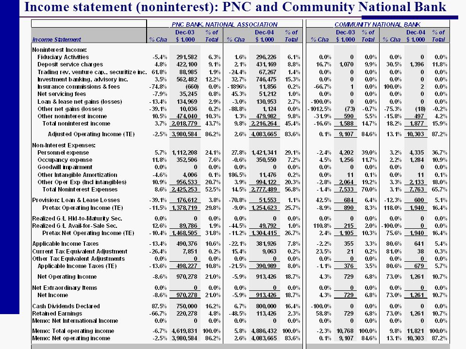 Income statement (noninterest): PNC and Community National Bank