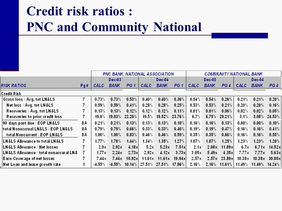 Credit risk ratios : PNC and Community National