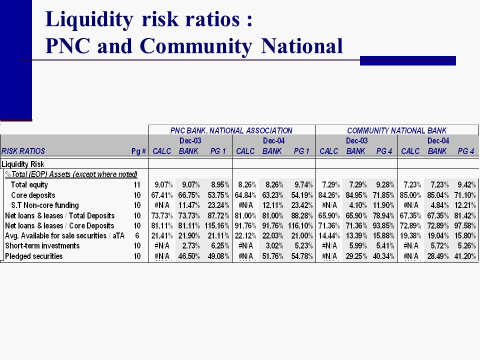 Liquidity risk ratios : PNC and Community National