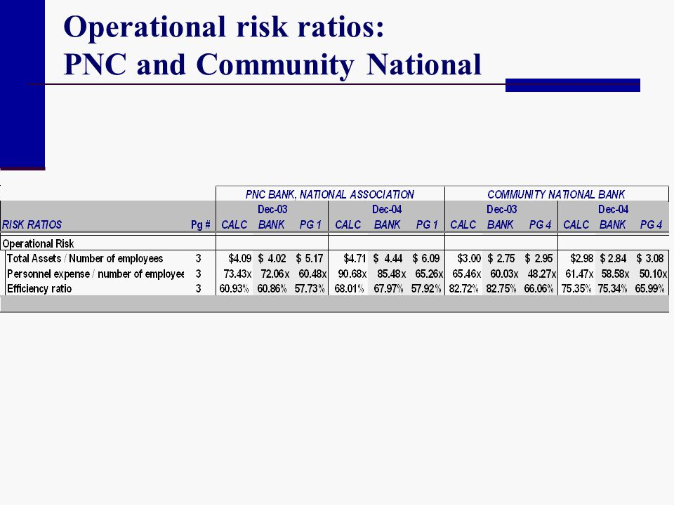 Operational risk ratios: PNC and Community National