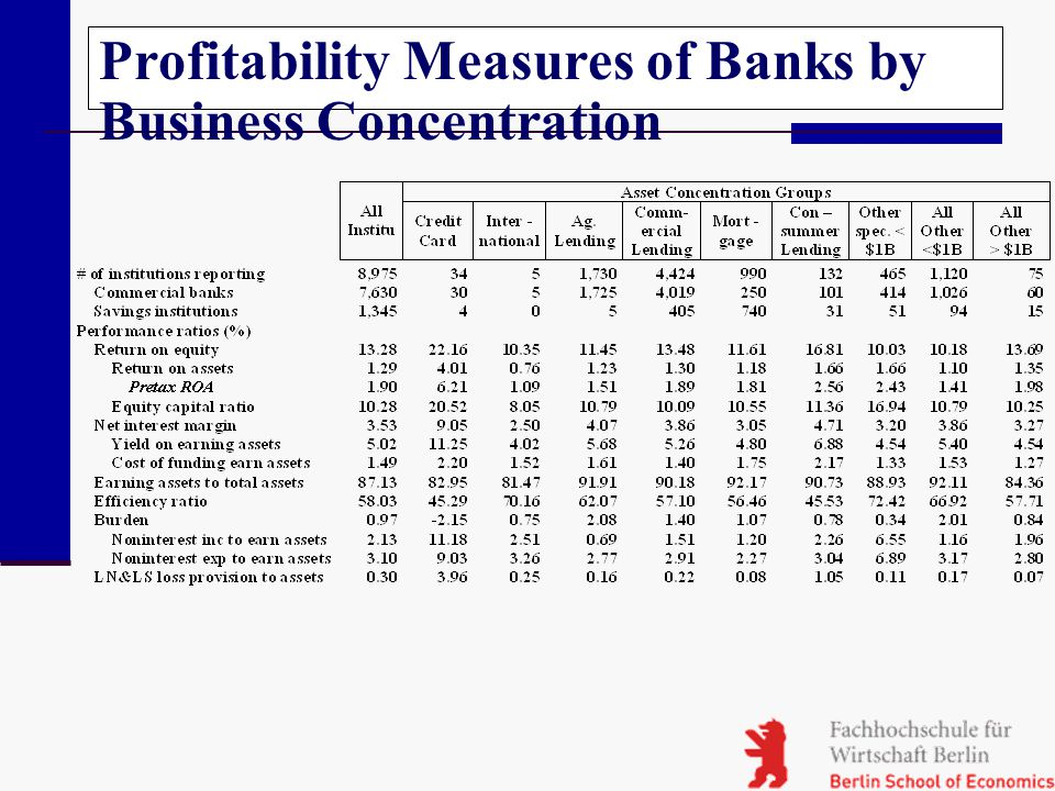Profitability Measures of Banks by Business Concentration