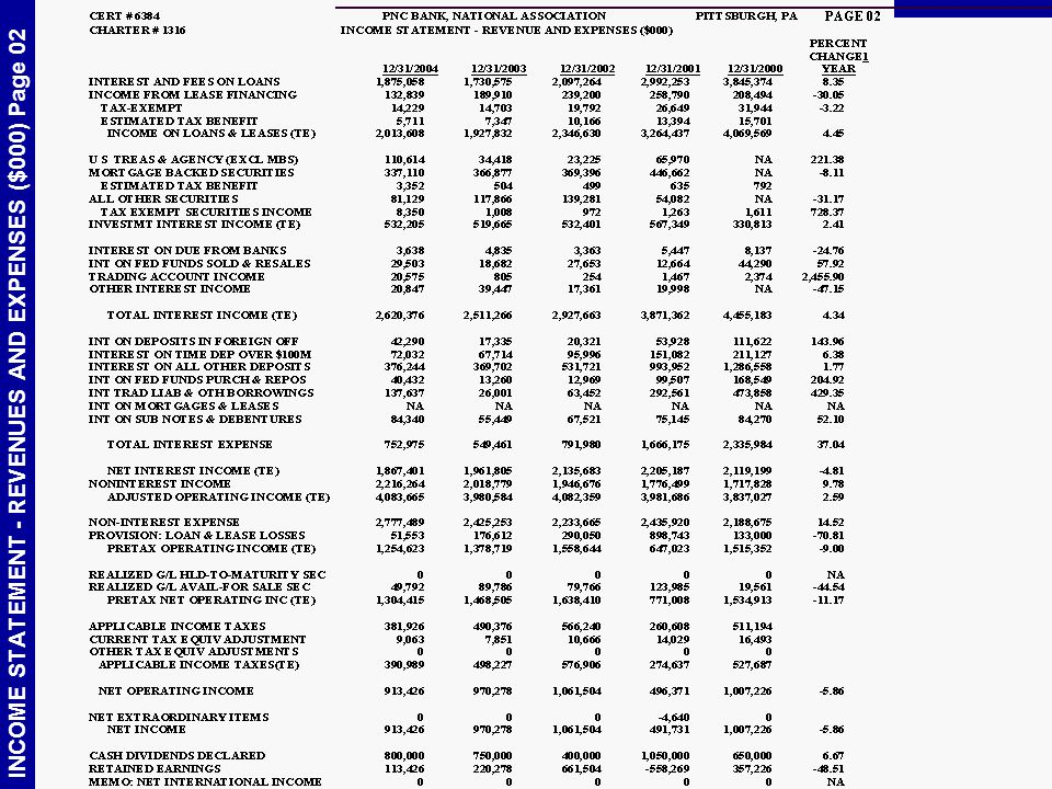 INCOME STATEMENT - REVENUES AND EXPENSES ($000) Page 02