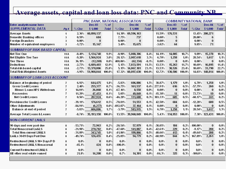 Average assets, capital and loan loss data: PNC and Community NB