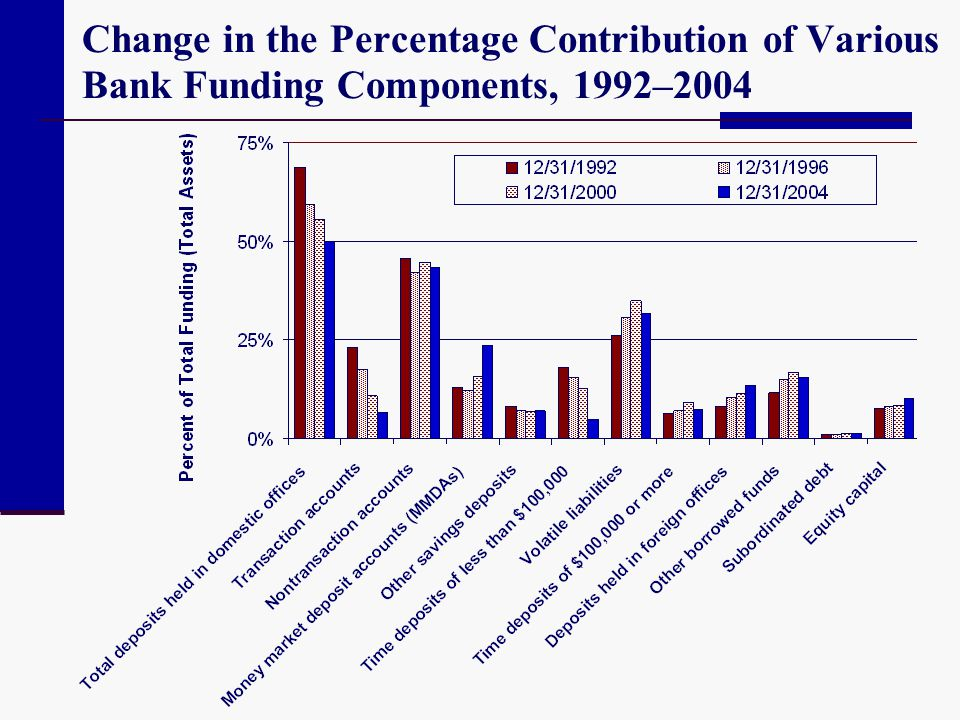 Change in the Percentage Contribution of Various Bank Funding Components, 1992–2004