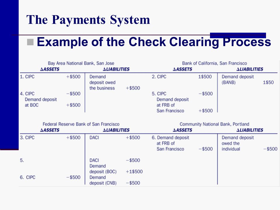 The Payments System Example of the Check Clearing Process