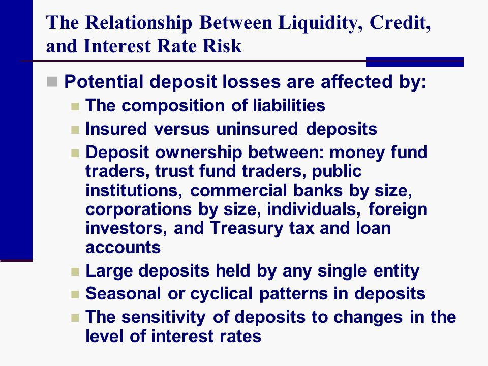 The Relationship Between Liquidity, Credit, and Interest Rate Risk