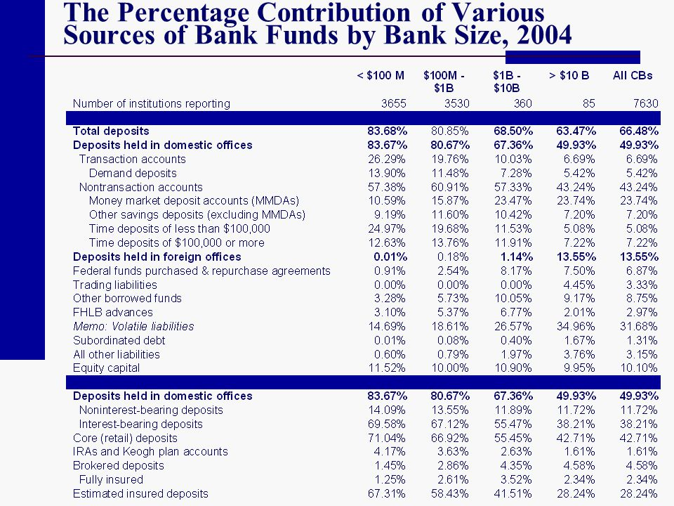 The Percentage Contribution of Various Sources of Bank Funds by Bank Size, 2004