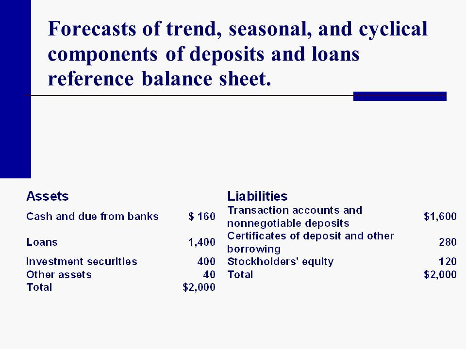 Forecasts of trend, seasonal, and cyclical components of deposits and loans reference balance sheet.