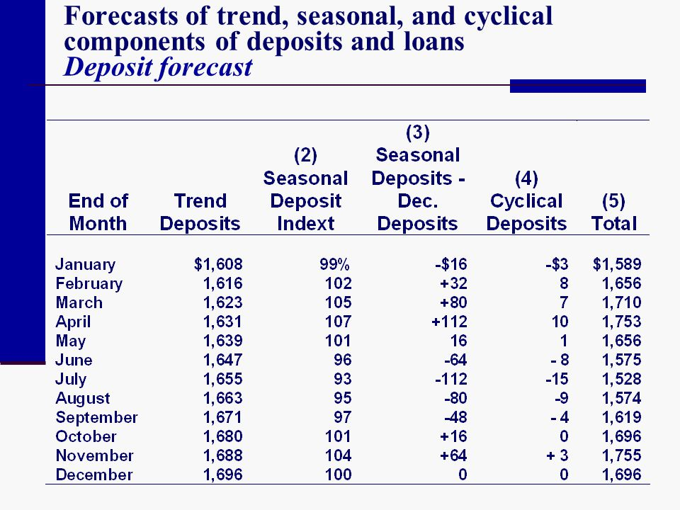 Forecasts of trend, seasonal, and cyclical components of deposits and loans Deposit forecast