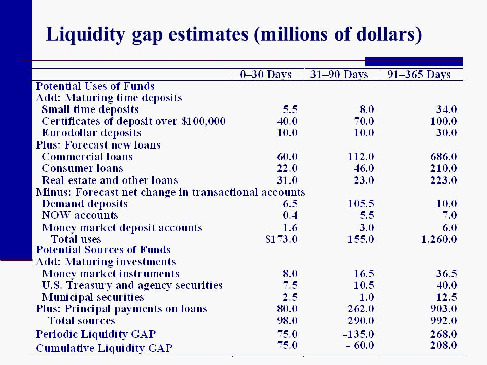 Liquidity gap estimates (millions of dollars)