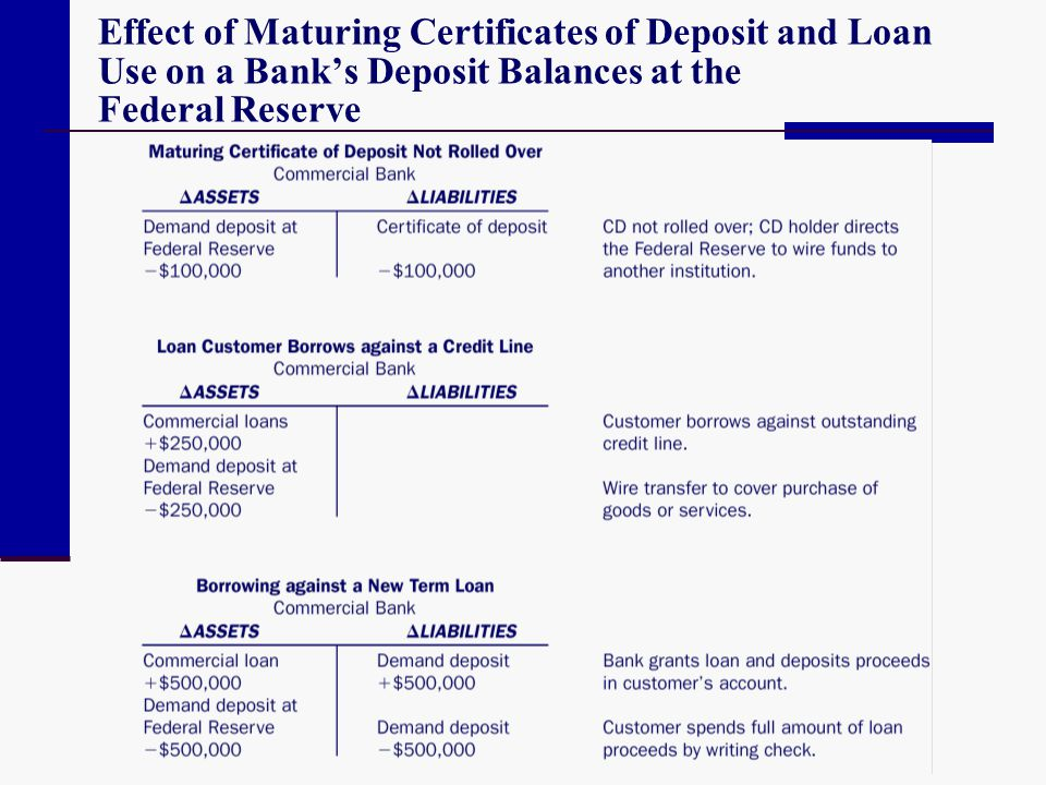 Effect of Maturing Certificates of Deposit and Loan Use on a Bank's Deposit Balances at the Federal Reserve