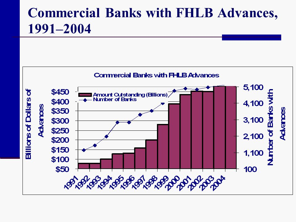 Commercial Banks with FHLB Advances, 1991–2004