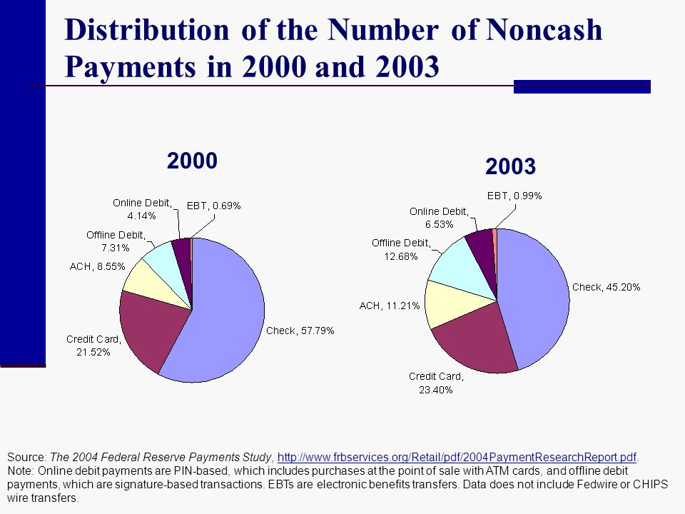 Distribution of the Number of Noncash Payments in 2000 and 2003