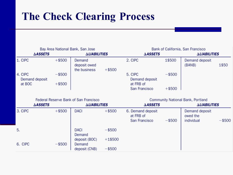 The Check Clearing Process
