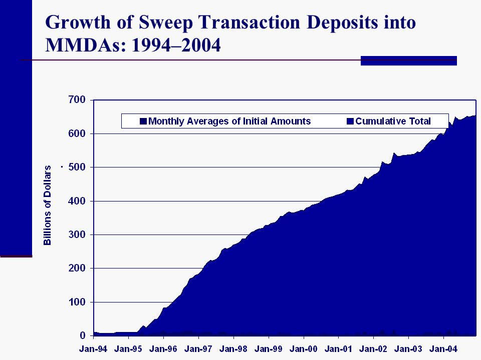 Growth of Sweep Transaction Deposits into MMDAs: 1994–2004
