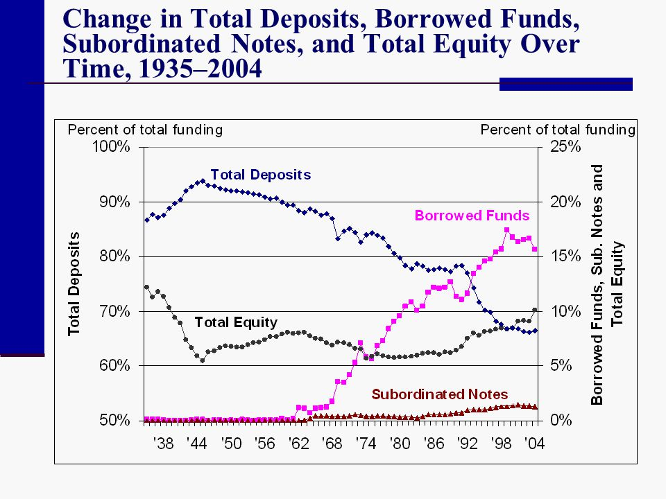 Change in Total Deposits, Borrowed Funds, Subordinated Notes, and Total Equity Over Time, 1935–2004