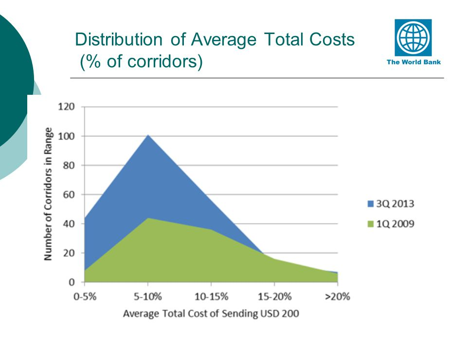Distribution of Average Total Costs (% of corridors)