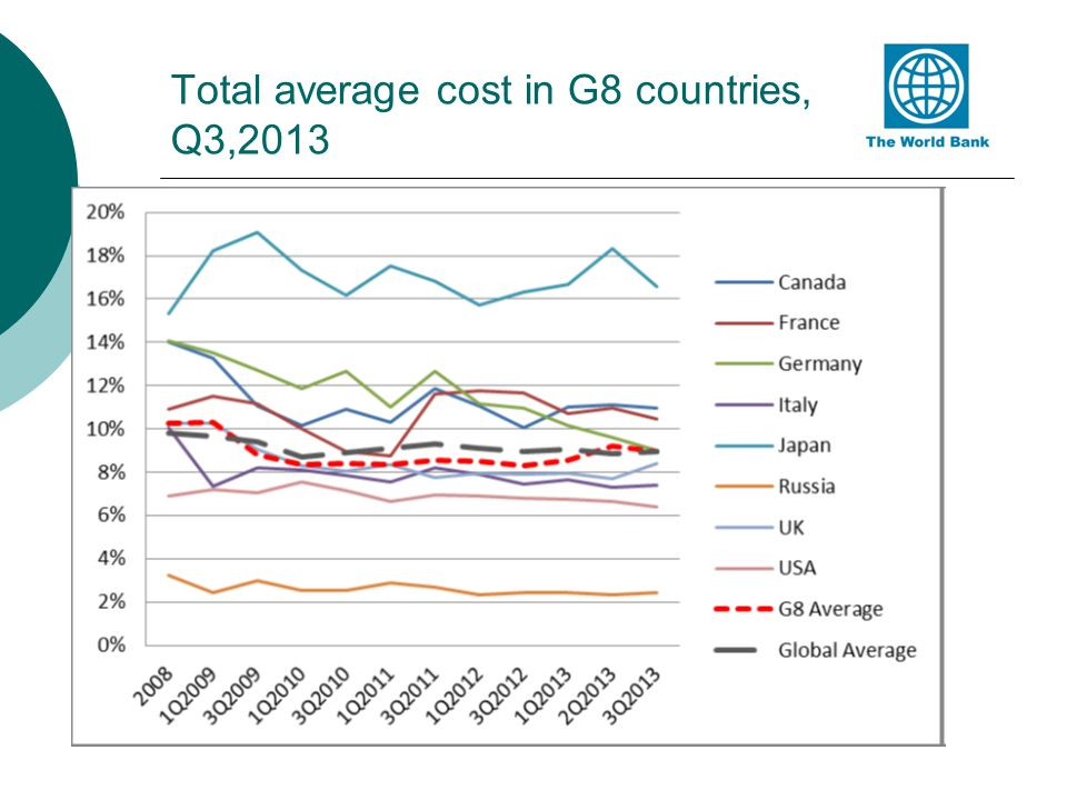Total average cost in G8 countries, Q3,2013