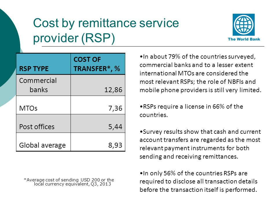Cost by remittance service provider (RSP)