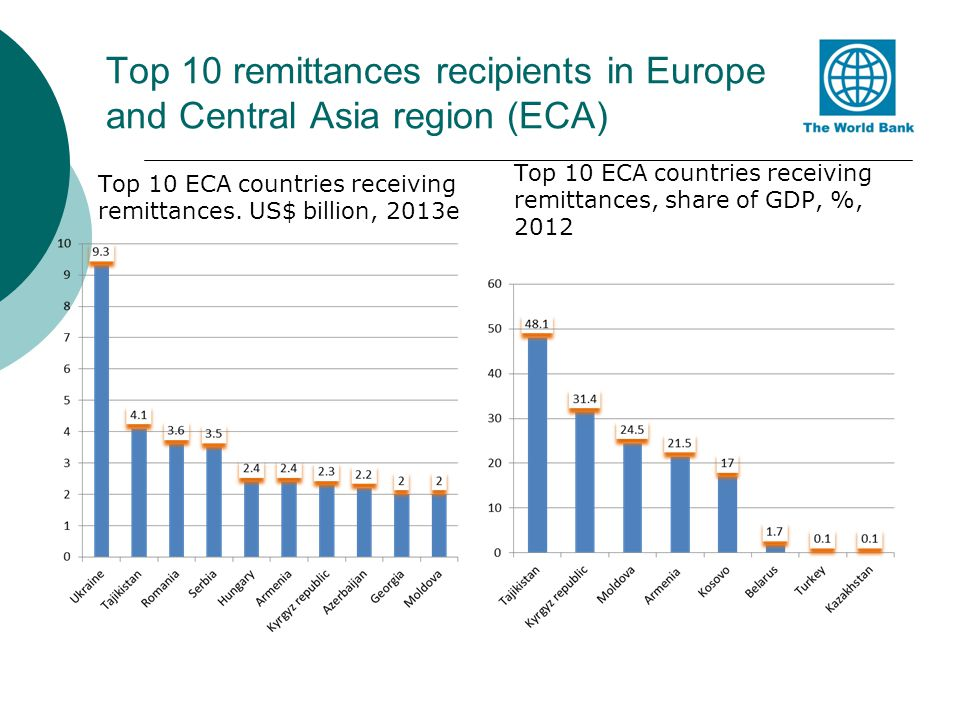 Top 10 remittances recipients in Europe and Central Asia region (ECA)