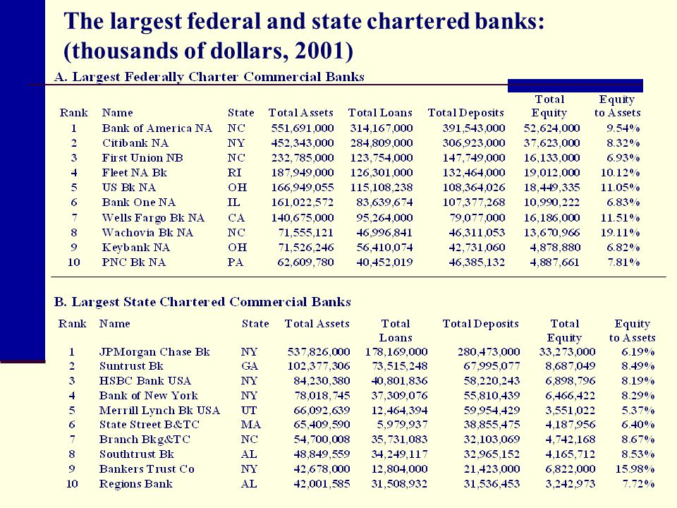 The largest federal and state chartered banks: (thousands of dollars, 2001)