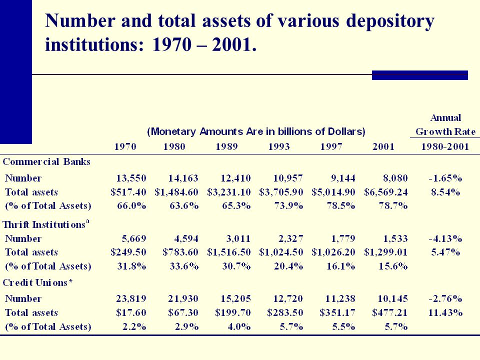 Number and total assets of various depository institutions: 1970 – 2001.