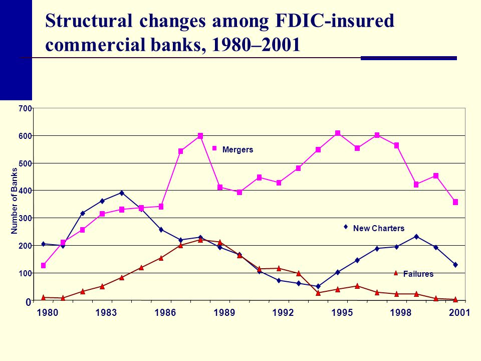 Structural changes among FDIC-insured commercial banks, 1980–2001