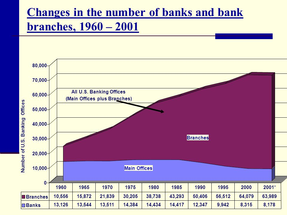 Changes in the number of banks and bank branches, 1960 – 2001