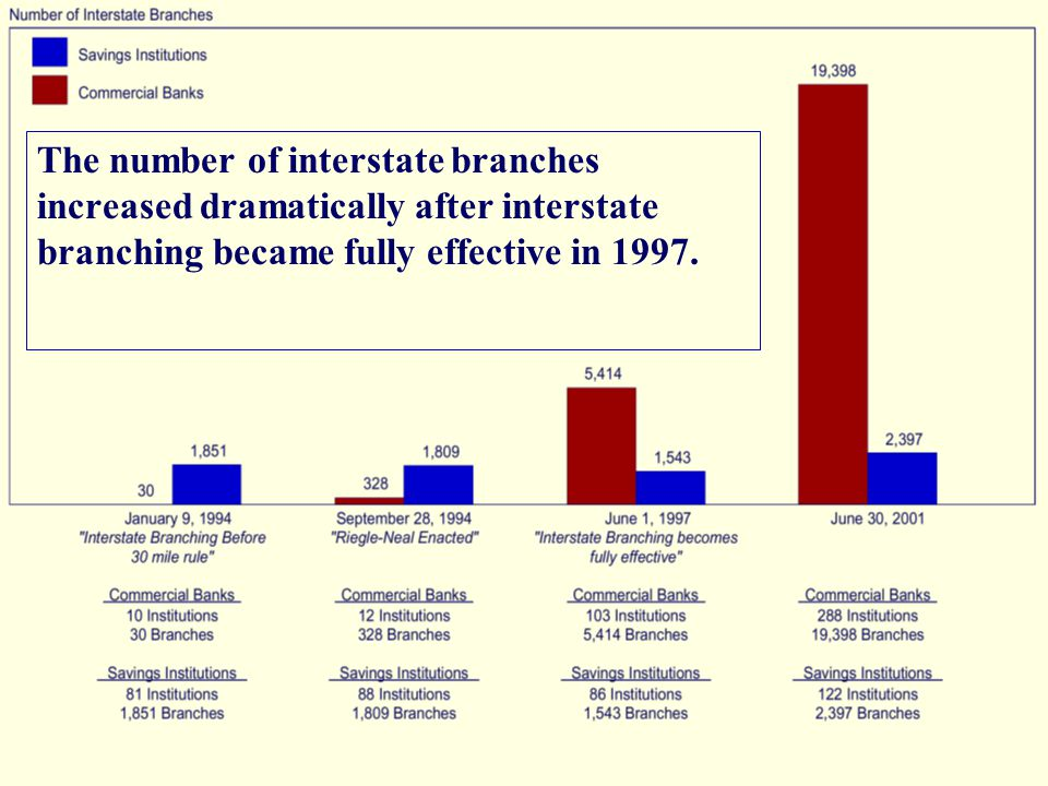 The number of interstate branches increased dramatically after interstate branching became fully effective in 1997.