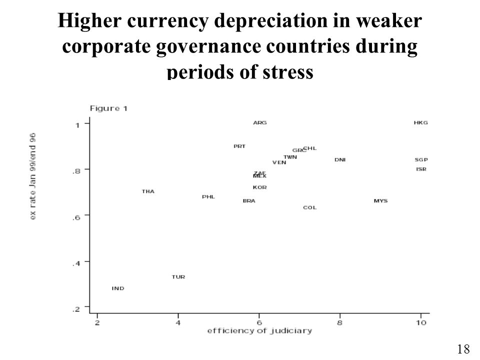Higher currency depreciation in weaker corporate governance countries during periods of stress