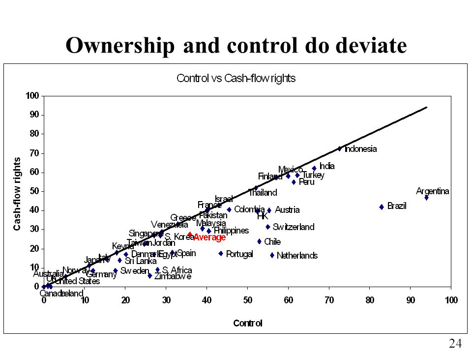 Ownership and control do deviate