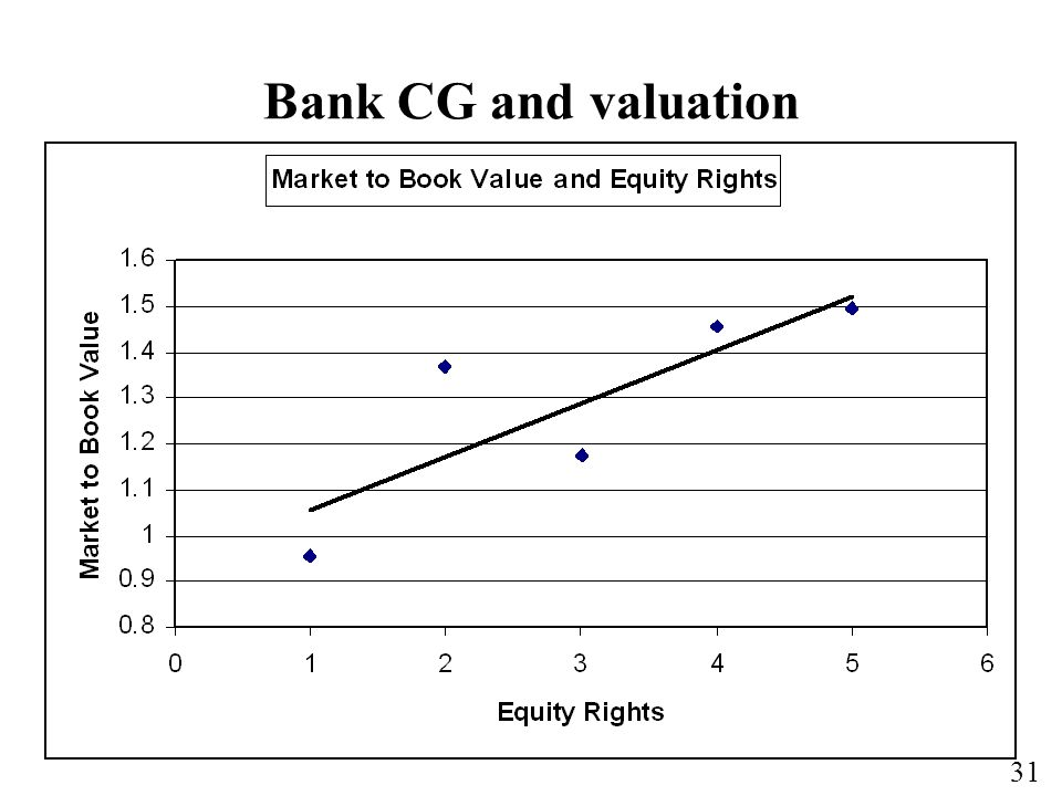 Bank CG and valuation