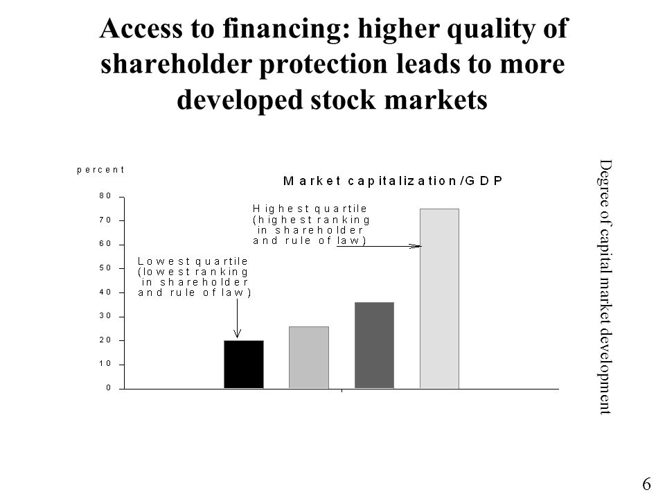 Access to financing: higher quality of shareholder protection leads to more developed stock markets