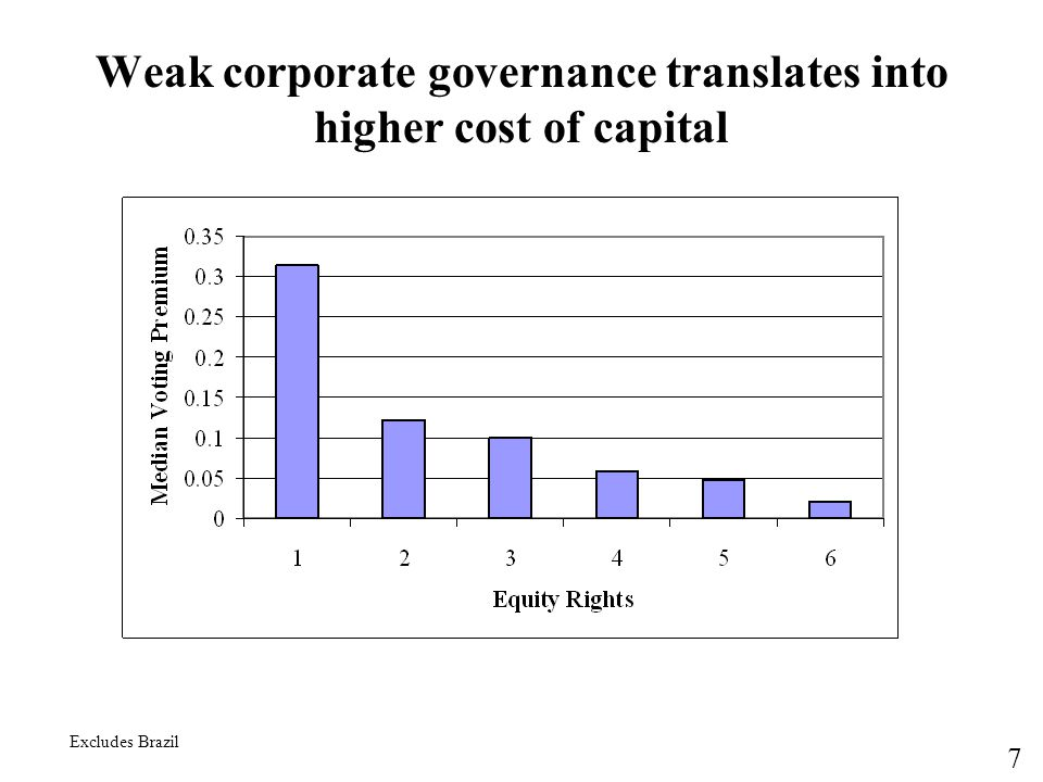 Weak corporate governance translates into higher cost of capital